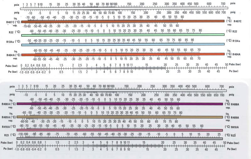таблица температур машинного масла